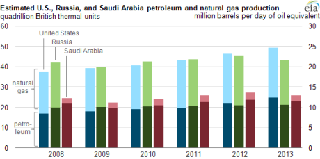 Image credit: U.S. Energy Information Administration, http://www.eia.gov/todayinenergy/detail.cfm?id=13251 Note: Petroleum production includes crude oil, natural gas liquids, condensates, refinery processing gain, and other liquids, including biofuels. Barrels per day oil equivalent were calculated using a conversion factor of 1 barrel oil equivalent = 5.55 million British thermal units (Btu).
