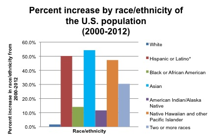 Figure 2. Percent increase by race/ethnicity of the U.S. population from 2000 to 2012