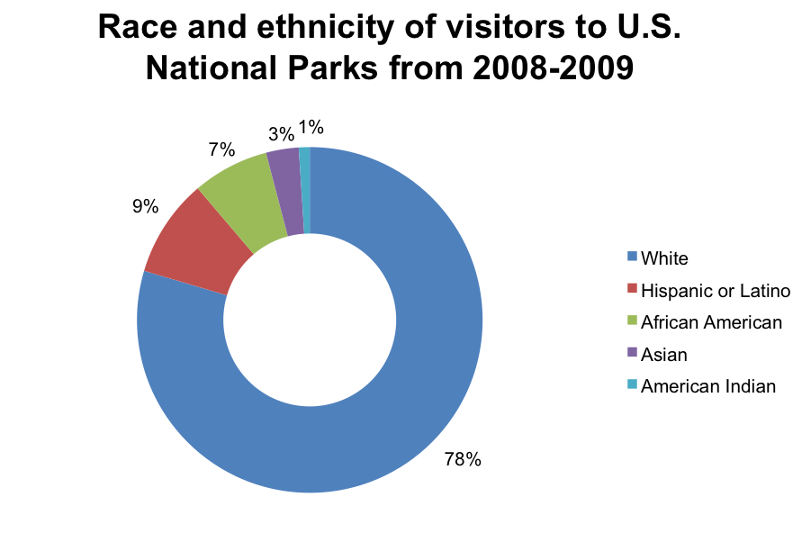 Figure 3. Breakdown of visitors by race/ethnicity to U.S. National Parks from 2008-2009