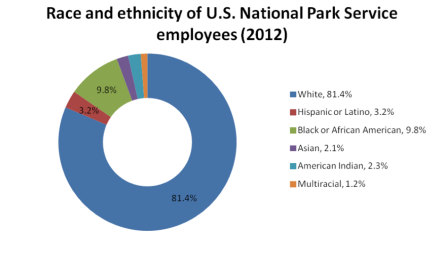 "Figure 4. Race and Ethnicity Demographics of National Park Service employees in 2012 from a 2013 report, ""The Best Places to Work in the Federal Government"""
